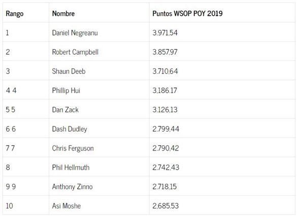 Daniel Negreanu Jugador del Año WSOP 2019